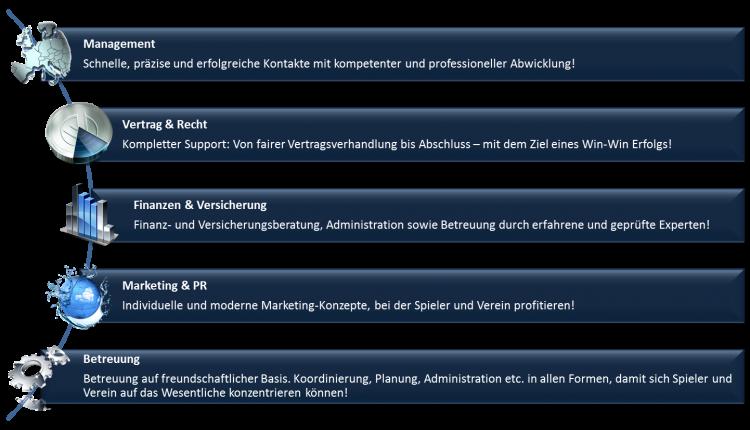 management-deutsch