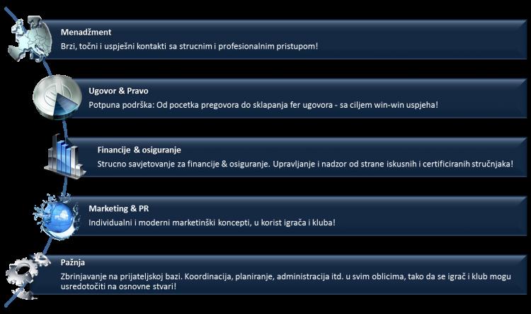 management-kroatisch