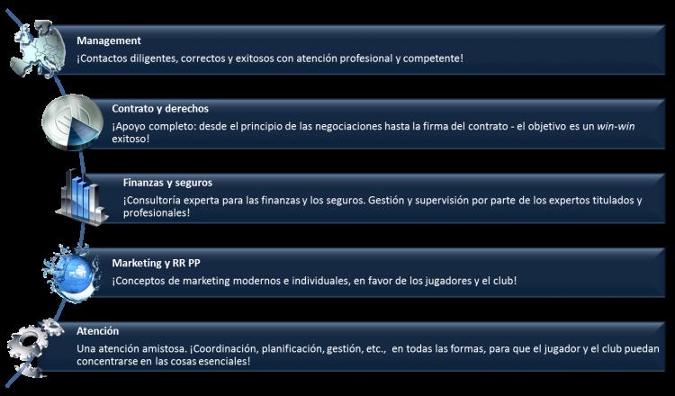 management-spanisch